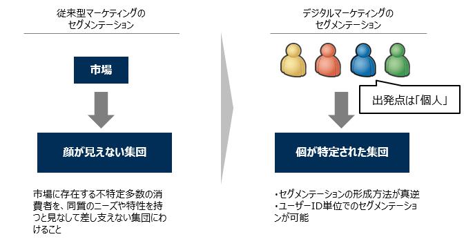 セグメンテーションのアプローチ変更点