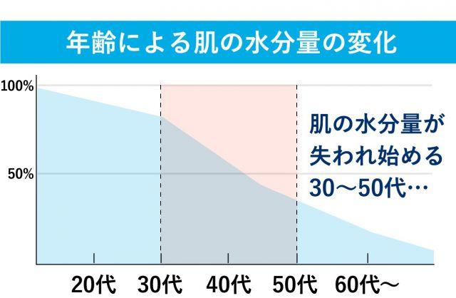 年齢による肌の水分量の変化の図