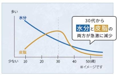お肌の「水分量・皮脂量」と年齢との関係の図