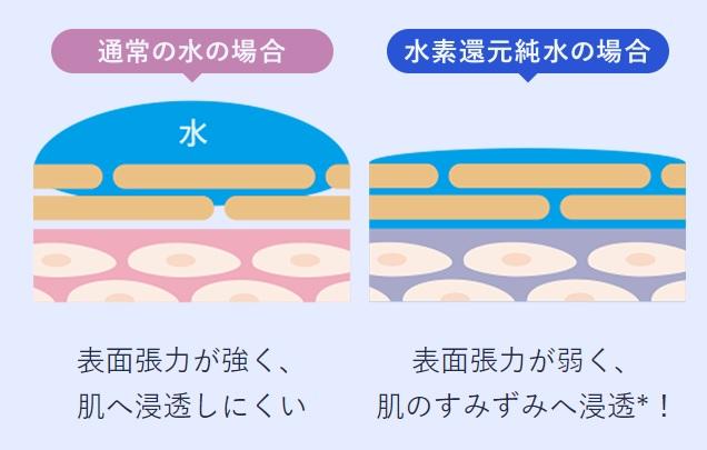 通常の水と水素還元水の表面張力についての図
