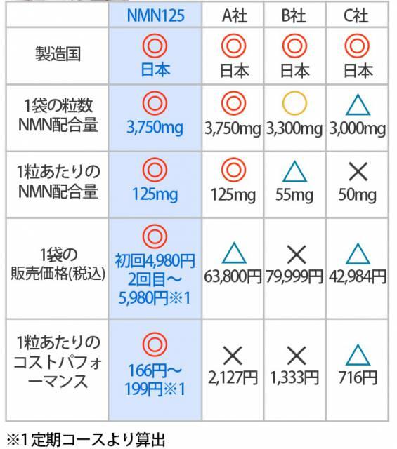 NMNサプリメントの比較表