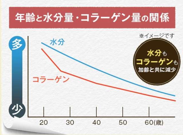 年齢と水分・コラーゲン量の関係のイメージ図