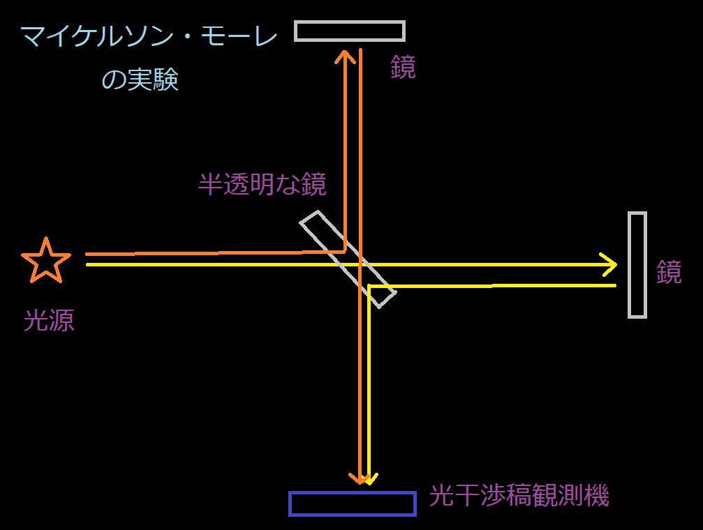 f:id:riron_butsuri1:20190227010626p:plain