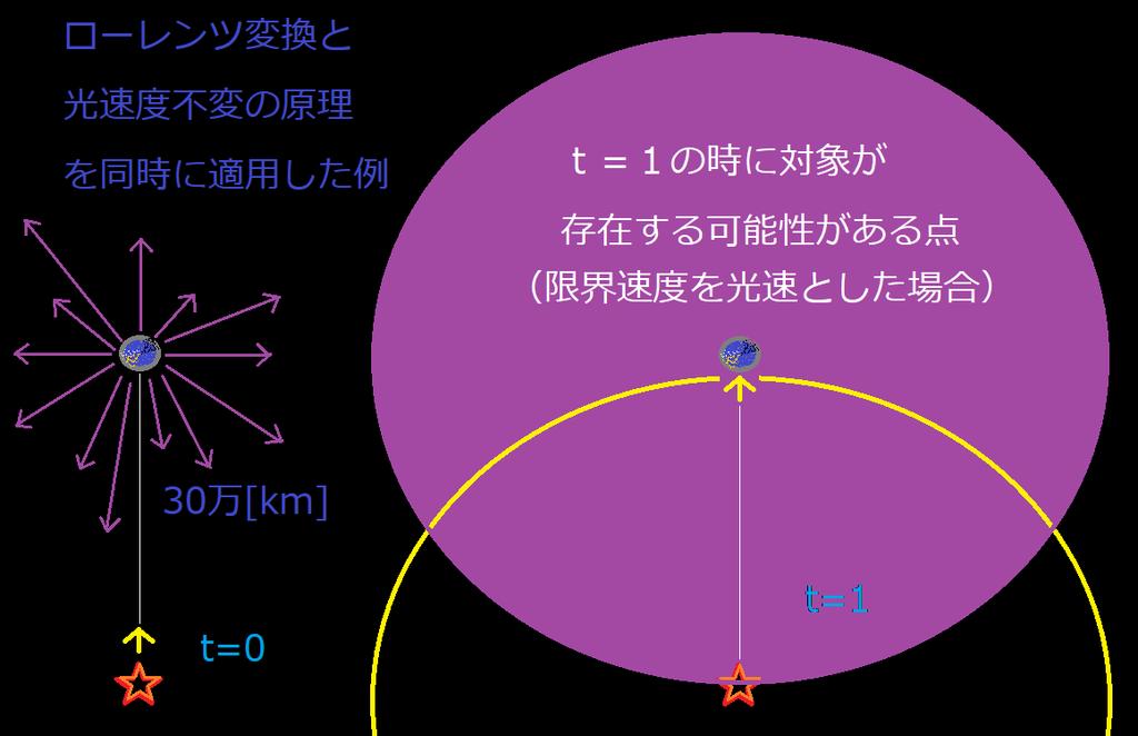 f:id:riron_butsuri1:20190227011325p:plain