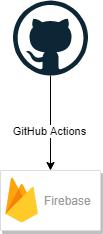 github actions + firebase