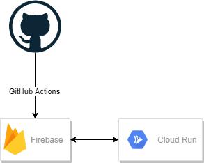 github actions + firebase + cloud run
