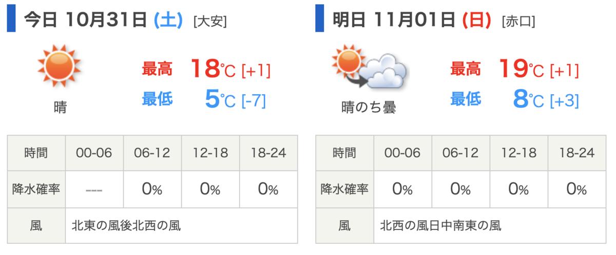 2020 年 10 月 31 日(土)から 11 月 1 日(日)の天気予報