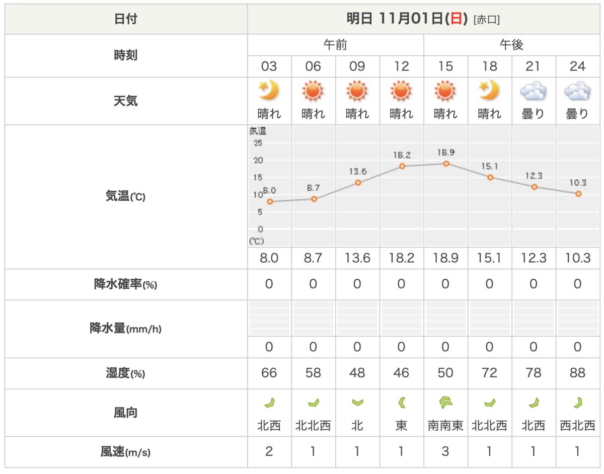 2020 年 11 月 1 日の3時間ごとの天気・気温