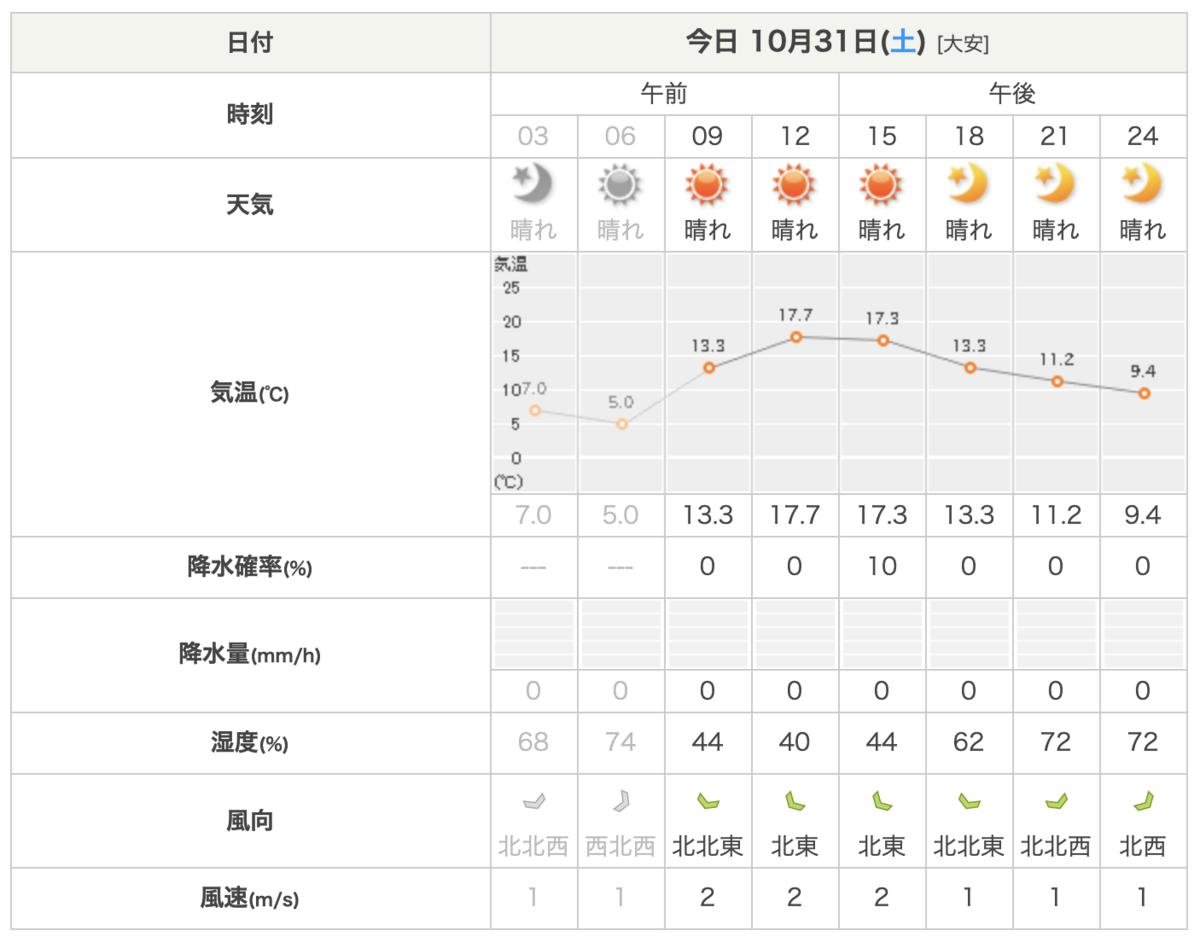 2020 年 10 月 31 日の3時間ごとの天気・気温