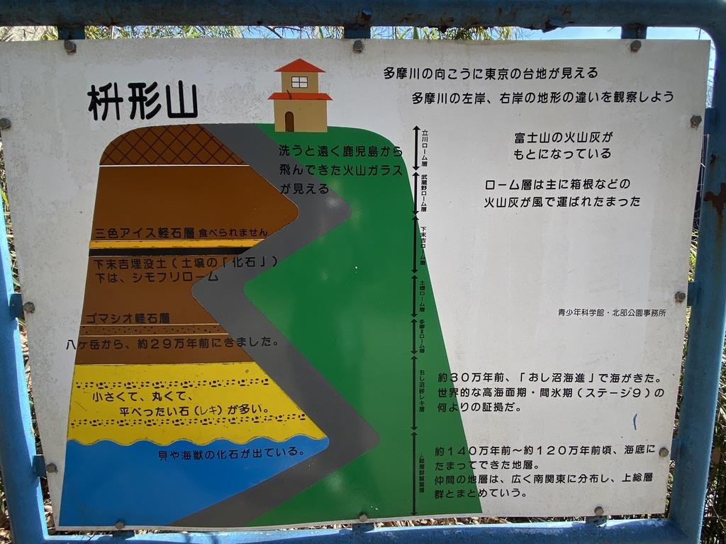 枡形山地層の歴史解説の看板