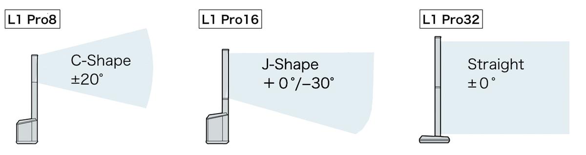 L1 Pro 各モデルでは、ユニット数の違いや想定される設置状況に合わせて異なる垂直カバレージを持つ。水平カバレージは全モデル180°