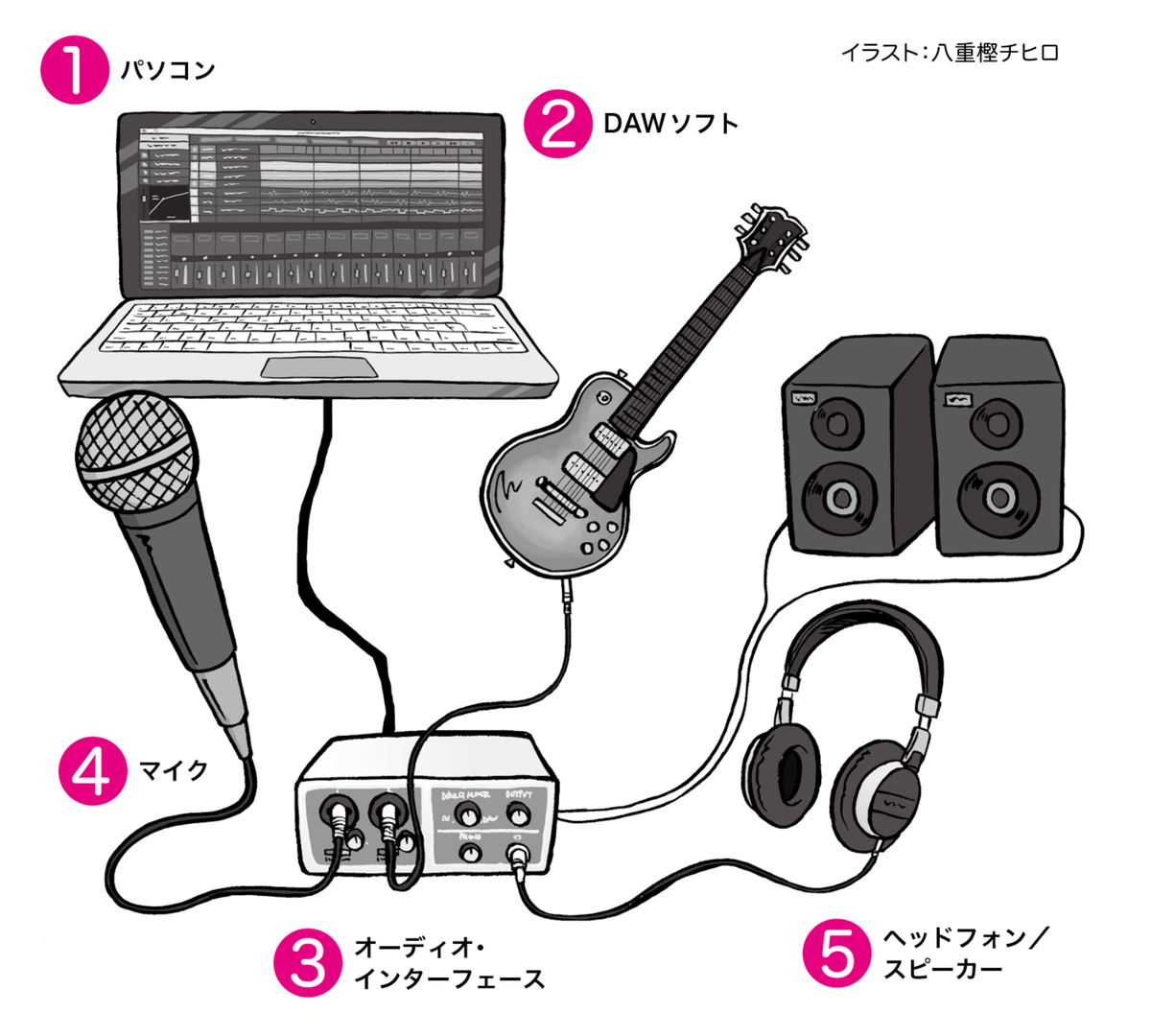 DTMをはじめるために用意する音楽機材