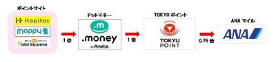 TOKYUルート