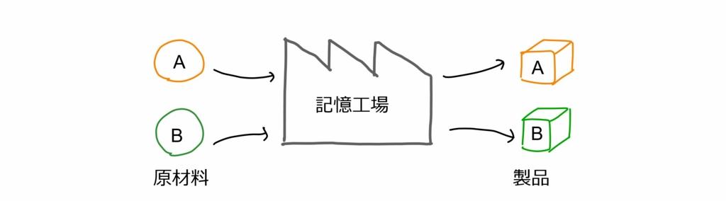 f:id:rmaruy:20170225145742j:plain