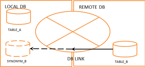 ORACLE_LOCAL_AND_REMOTE_DB_EXAMPLE.png
