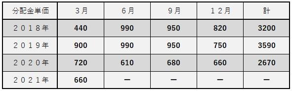 f:id:roadtofinancialfreedom:20210308223609j:plain