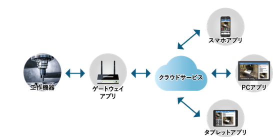 f:id:robit-inc:20161117044411p:plain
