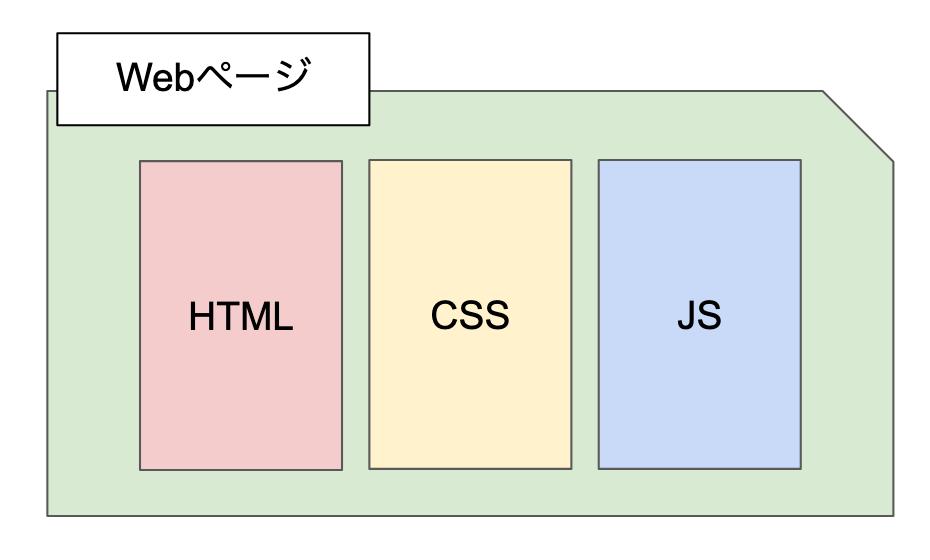従来のWebページ構成イメージ