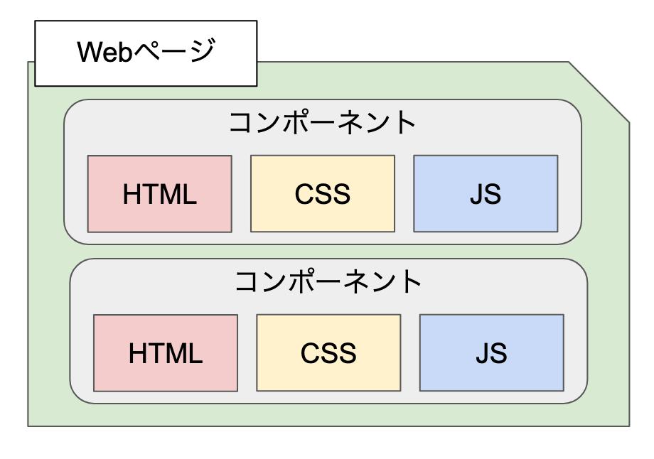 コンポーネント指向なWebページ構成その1のイメージ