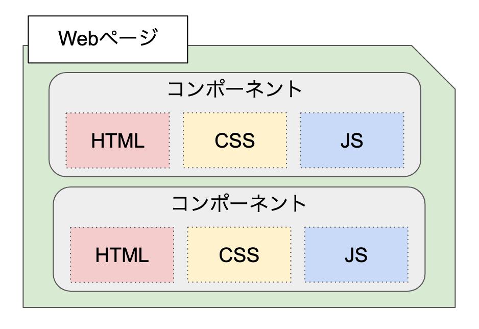 コンポーネント指向なWebページ構成その2のイメージ