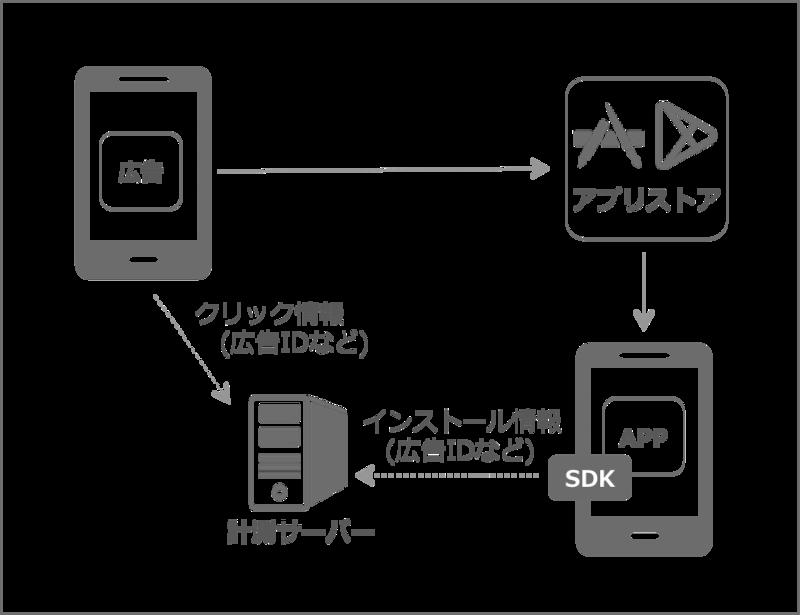 クリックデータを送信する手法