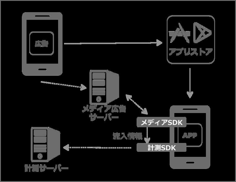 メディアSDKを利用する手法