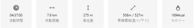 大台ケ原東大台コースのコースタイム