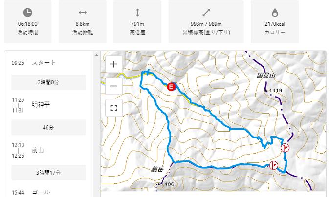明神平から薊岳のコースタイム