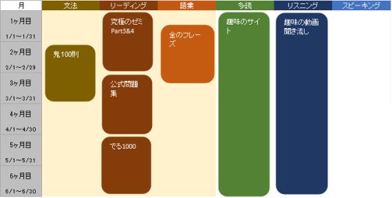 英語の学習計画