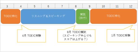 TOEICの学習計画