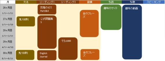 英語の使用教材表