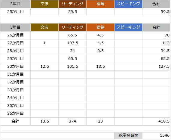 英語の学習時間表