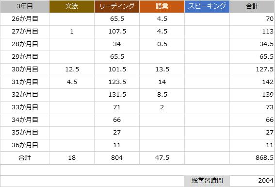 英語学習時間記録