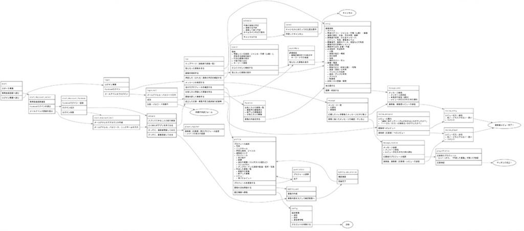 アプリgui flowで作成した画面遷移図