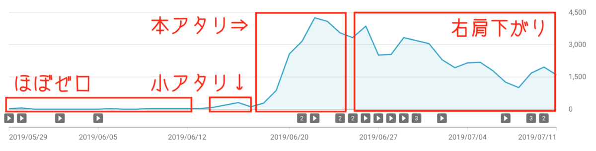 youtube-graph
