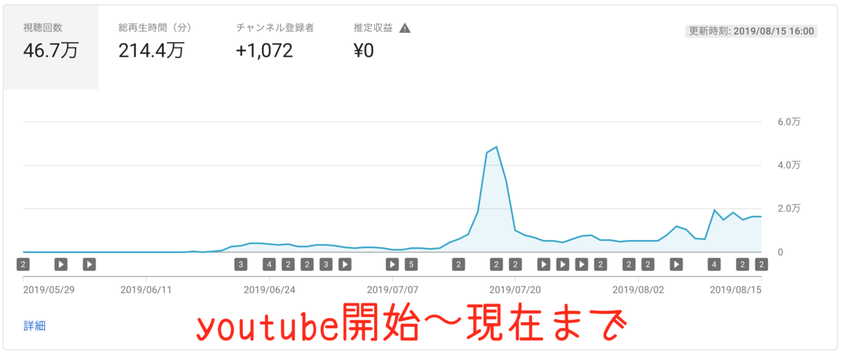 youtube-graph3