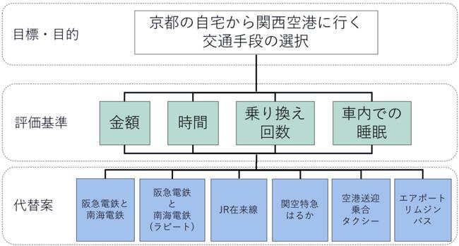 f:id:ronbun365:20170711142353j:plain