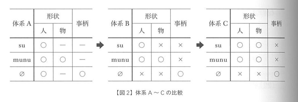f:id:ronbun_yomu:20191118125655p:plain
