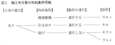 f:id:ronbun_yomu:20200412005725p:plain