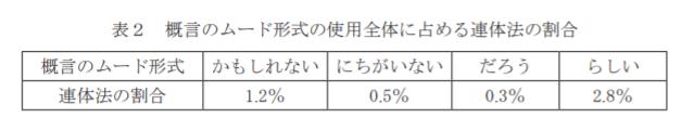 f:id:ronbun_yomu:20210921202633p:plain