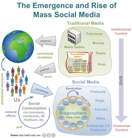 mass_social_media