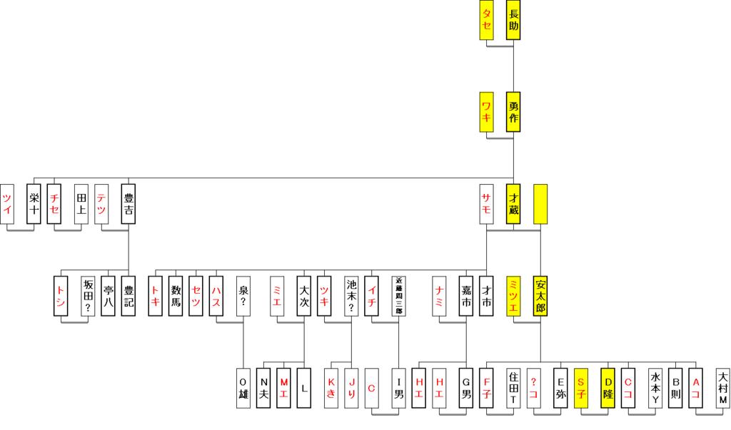f:id:roots5senzo:20190221180454p:plain