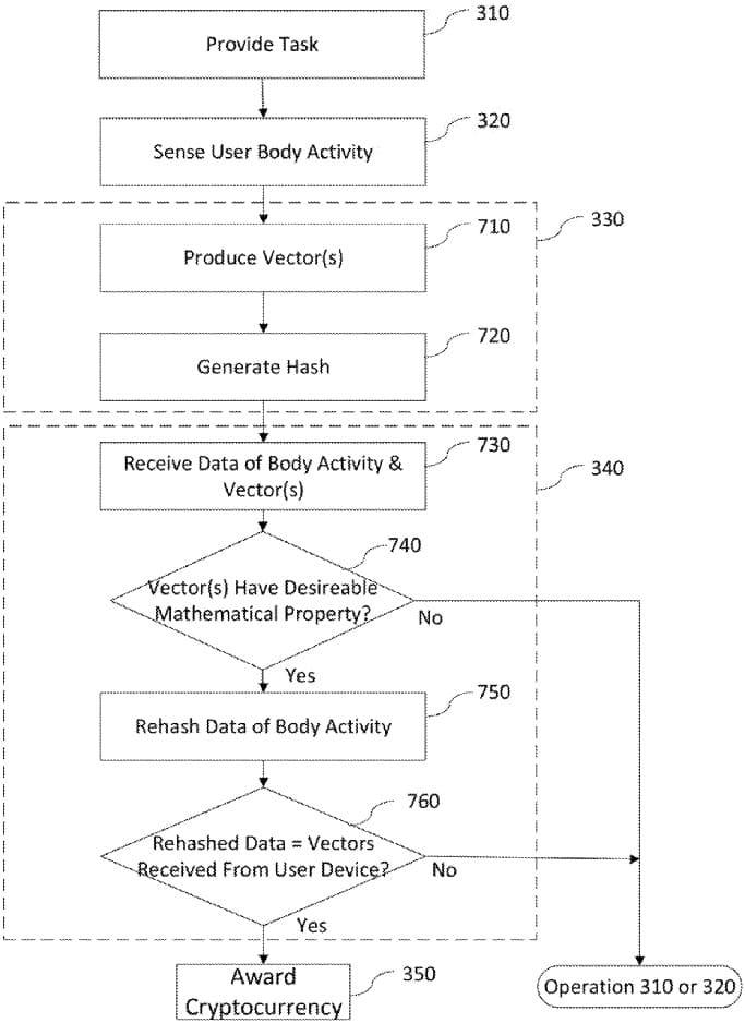 暗号通貨システム」の特許