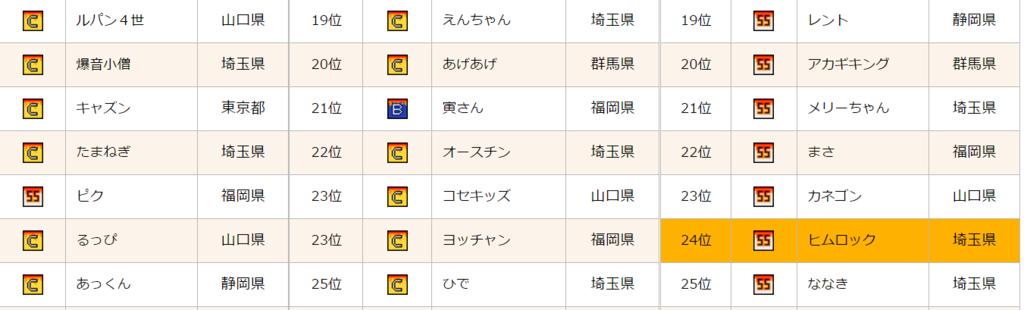 飯塚マイル収支ランキング
