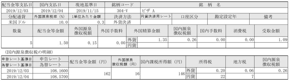 V(ビザ)配当金 2019年12月04日