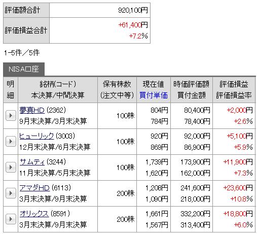 2019年7月時点でのポートフォリオ