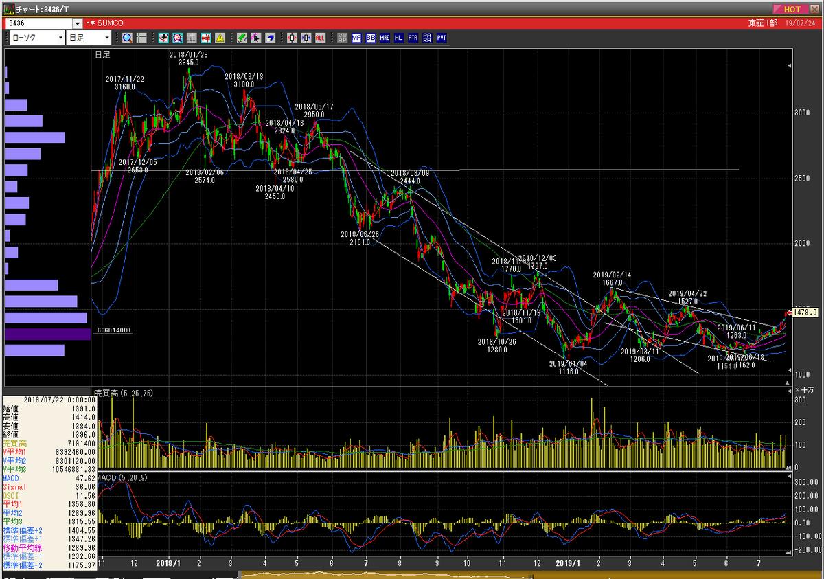 売却した後に株価が上昇したSUMCOの日足チャート