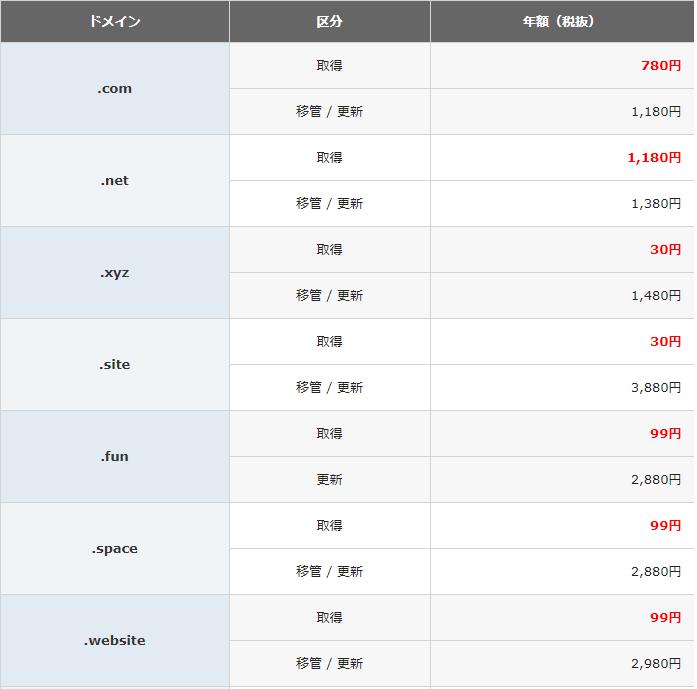 Xドメインのドメイン更新料表