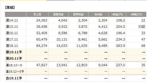 3244 サムティの業績(四季報オンライン)