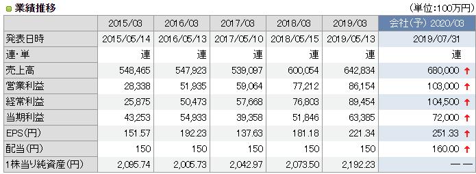 4523 エーザイの業績推移